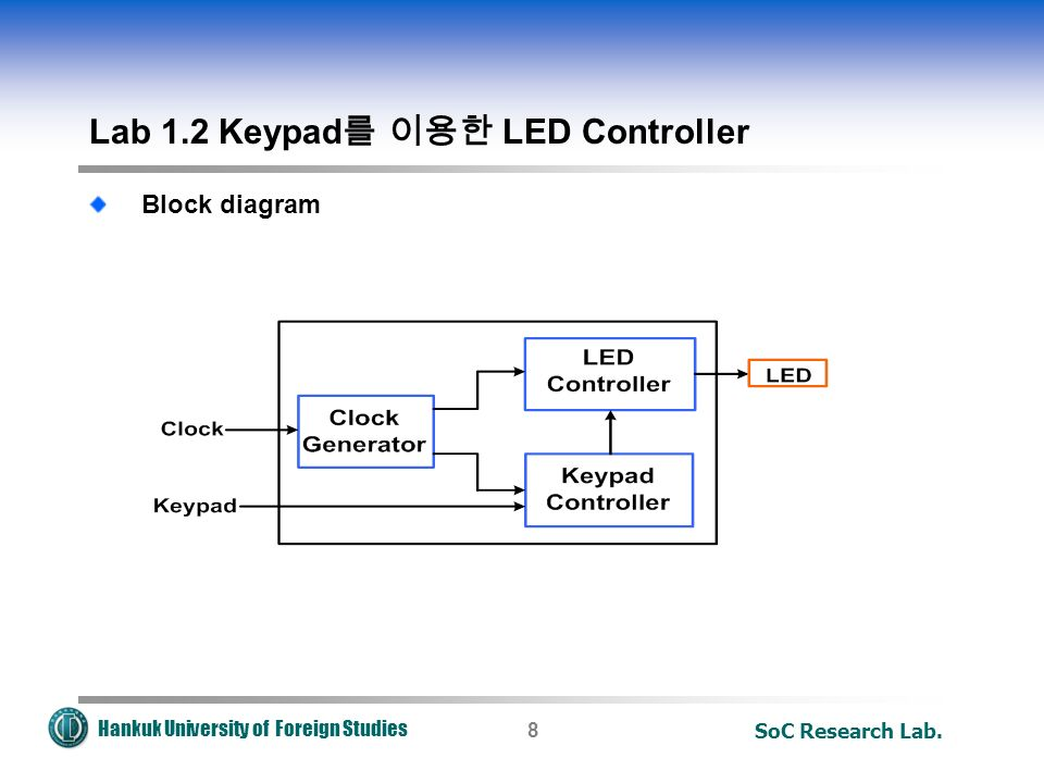 Hankuk University of Foreign Studies SoC Research Lab.8 Lab 1.2 Keypad 를 이용한 LED Controller Block diagram