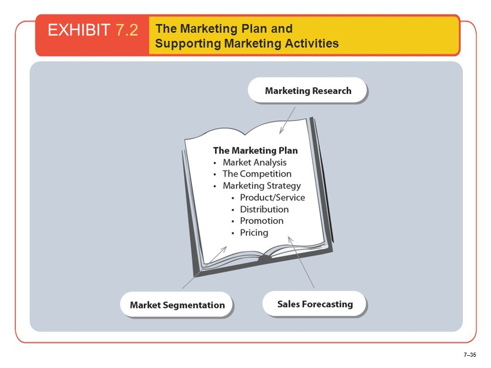 7–35 EXHIBIT 7.2 The Marketing Plan and Supporting Marketing Activities