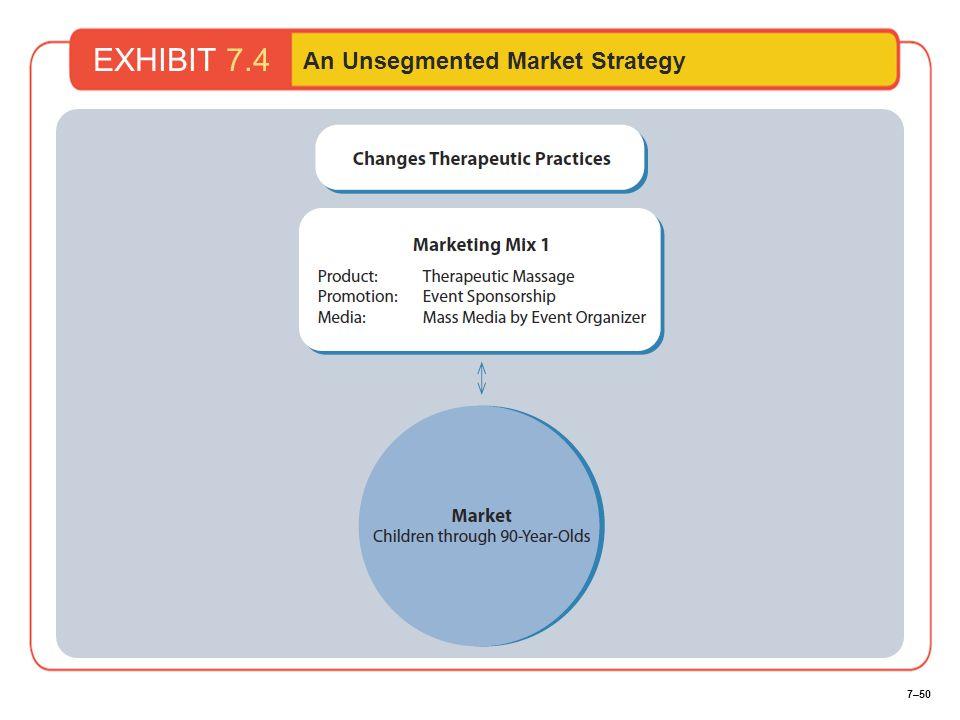 7–50 EXHIBIT 7.4 An Unsegmented Market Strategy