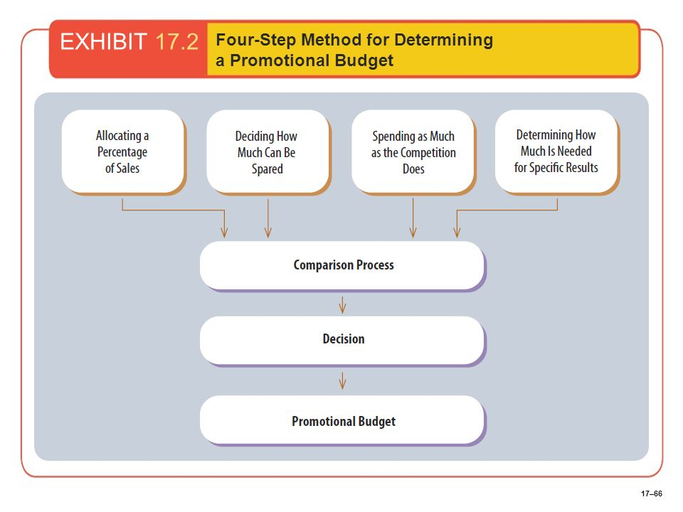 17–66 EXHIBIT 17.2 Four-Step Method for Determining a Promotional Budget