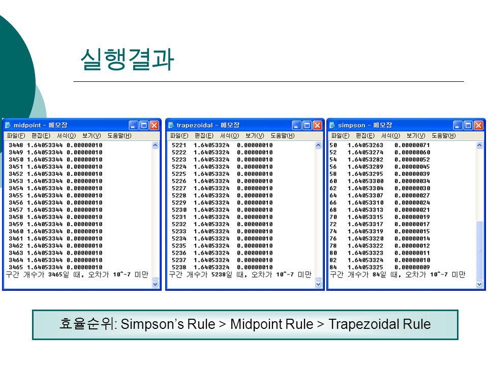 실행결과 효율순위 : Simpson's Rule > Midpoint Rule > Trapezoidal Rule