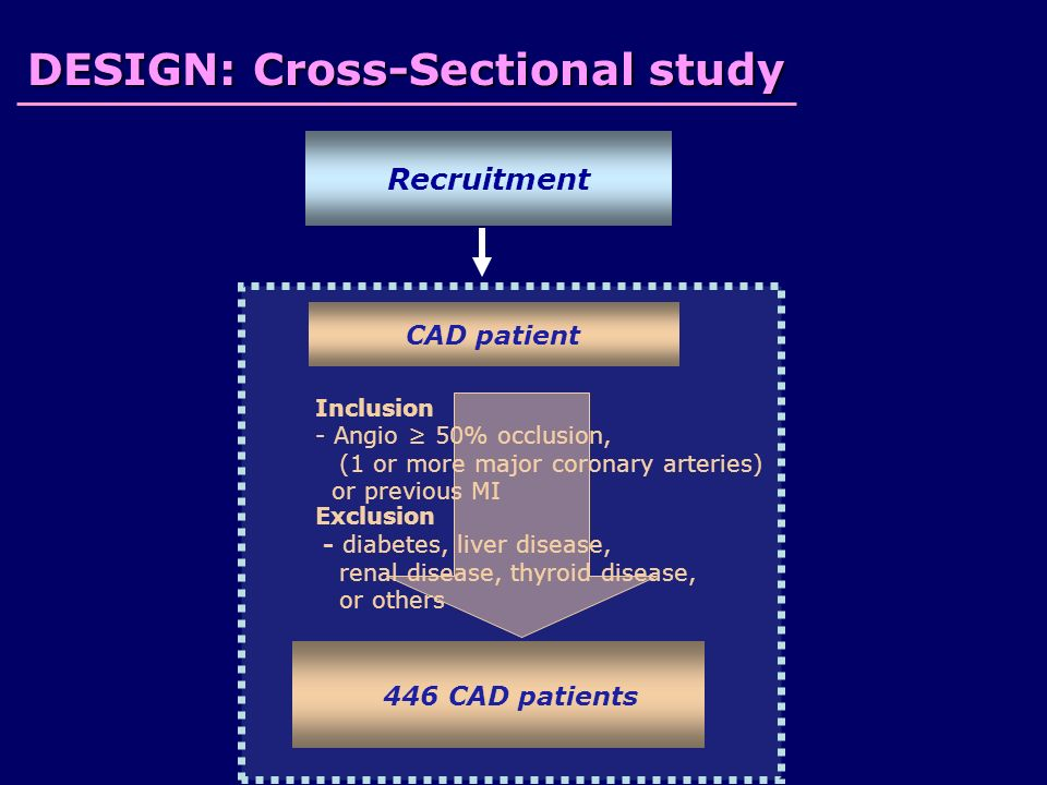 Recruitment DESIGN: Cross-Sectional study CAD patient Inclusion - Angio ≥ 50% occlusion, (1 or more major coronary arteries) or previous MI Exclusion - diabetes, liver disease, renal disease, thyroid disease, or others 446 CAD patients