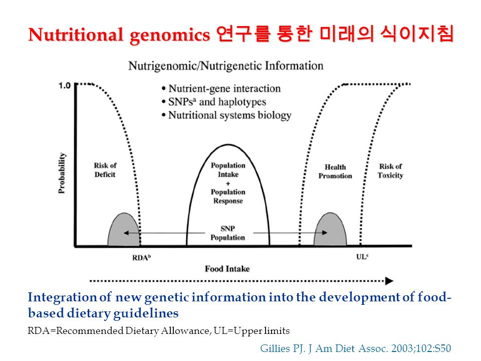 Integration of new genetic information into the development of food- based dietary guidelines RDA=Recommended Dietary Allowance, UL=Upper limits Nutritional genomics 연구를 통한 미래의 식이지침 Gillies PJ.