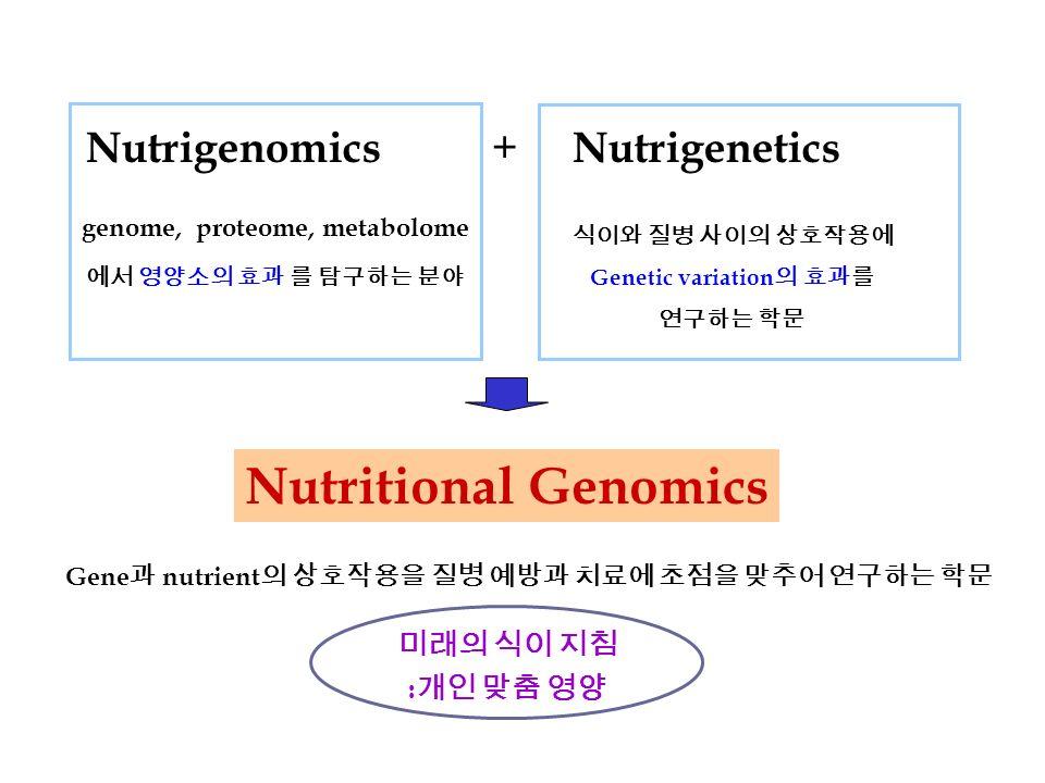 Nutrigenomics + Nutrigenetics 식이와 질병 사이의 상호작용에 Genetic variation 의 효과를 연구하는 학문 genome, proteome, metabolome 에서 영양소의 효과 를 탐구하는 분야 Nutritional Genomics 미래의 식이 지침 : 개인 맞춤 영양 Gene 과 nutrient 의 상호작용을 질병 예방과 치료에 초점을 맞추어 연구하는 학문