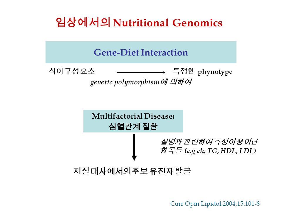 Multifactorial Disease: 심혈관계 질환 질병과 관련하여 측정이 용이한 항목들 (c.g ch, TG, HDL, LDL) 지질 대사에서의 후보 유전자 발굴 Gene-Diet Interaction 임상에서의 Nutritional Genomics 식이 구성 요소특정한 phynotype genetic polymorphism 에 의하여 Curr Opin Lipidol.2004;15:101-8