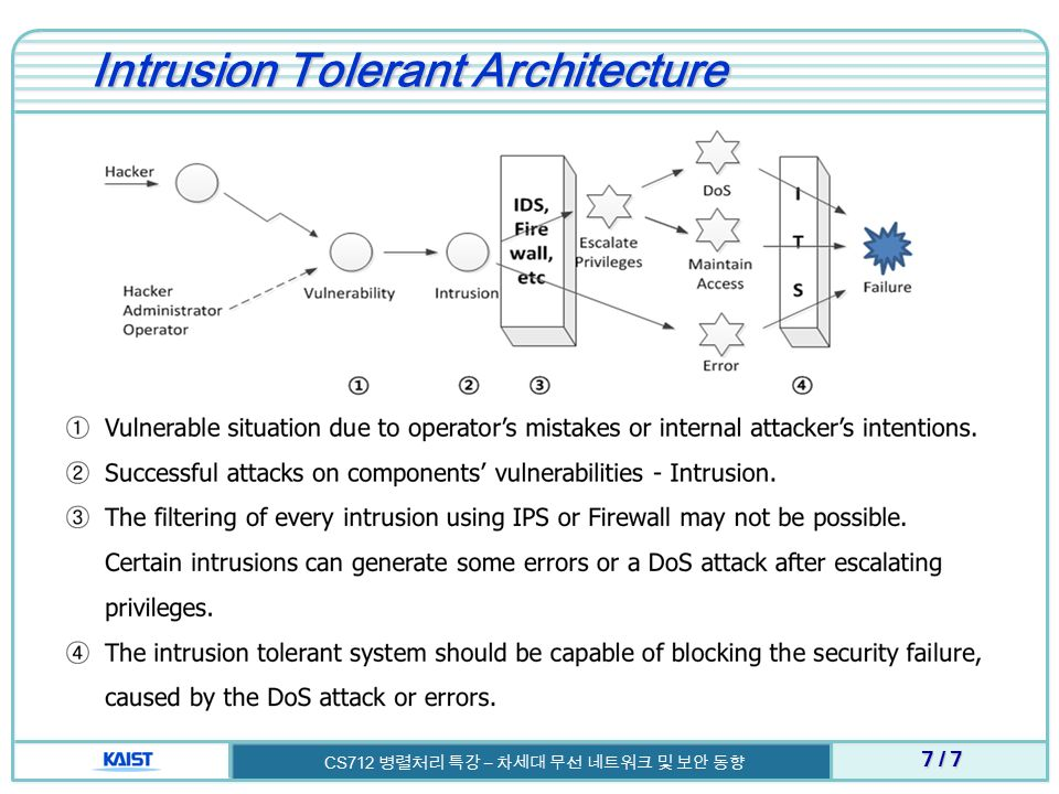 Intrusion Tolerant Architecture 7 / 7 CS712 병렬처리 특강 – 차세대 무선 네트워크 및 보안 동향