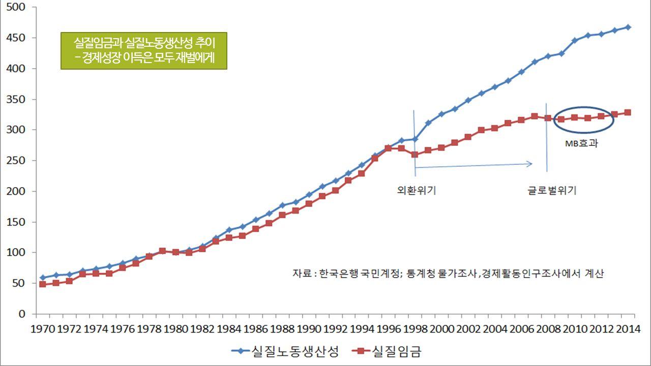실질임금과 실질노동생산성 추이 - 경제성장 이득은 모두 재벌에게