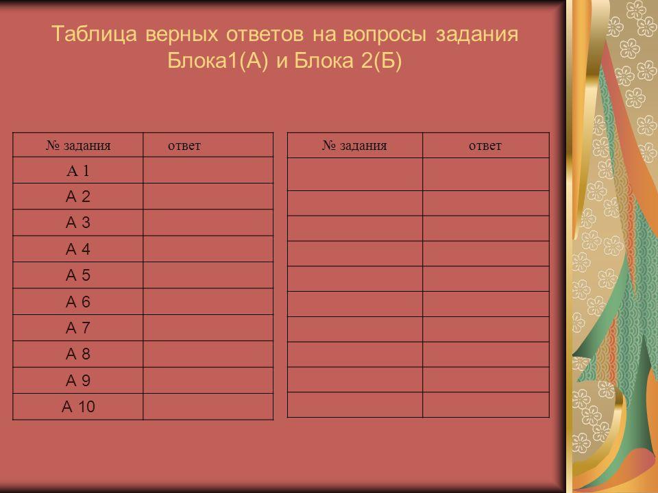 Таблица верных ответов на вопросы задания Блока1(А) и Блока 2(Б) № задания ответ А 1 А 2 А 3 А 4 А 5 А 6 А 7 А 8 А 9 А 10 № заданияответ