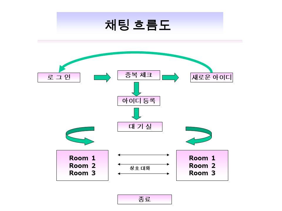 로 그 인로 그 인새로운 아이디 대 기 실대 기 실 Room 1 Room 2 Room 3 Room 1 Room 2 Room 3 중복 체크 아이디 등록 종료 채팅 흐름도 상호 대화