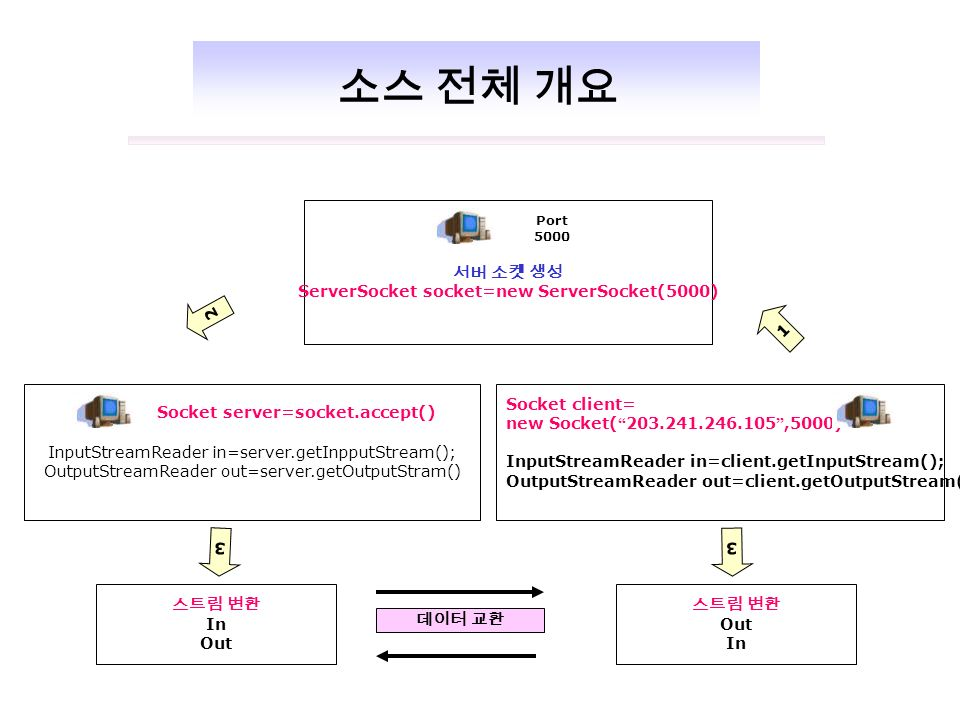 서버 소켓 생성 ServerSocket socket=new ServerSocket(5000) Port 5000 InputStreamReader in=server.getInpputStream(); OutputStreamReader out=server.getOutputStram() Socket server=socket.accept() Socket client= new Socket( ,5000) InputStreamReader in=client.getInputStream(); OutputStreamReader out=client.getOutputStream(); 스트림 변환 In Out 스트림 변환 Out In 데이터 교환 소스 전체 개요