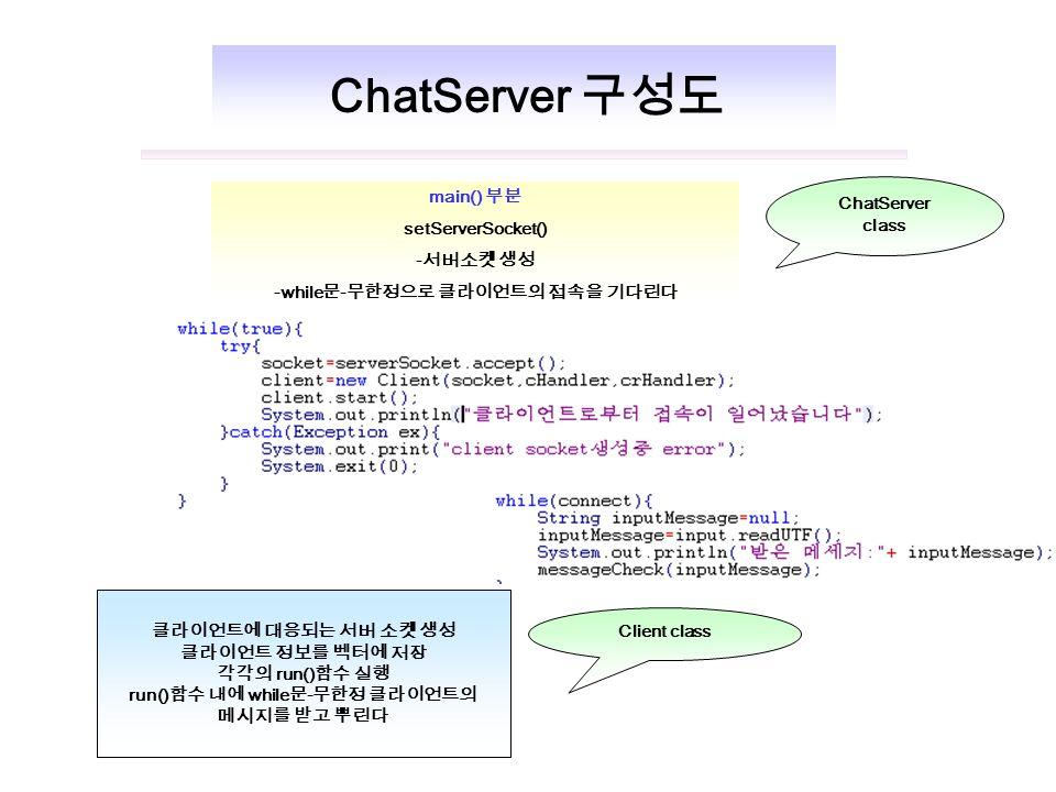 main() 부분 setServerSocket() - 서버소켓 생성 -while 문 - 무한정으로 클라이언트의 접속을 기다린다 클라이언트에 대응되는 서버 소켓 생성 클라이언트 정보를 벡터에 저장 각각의 run() 함수 실행 run() 함수 내에 while 문 - 무한정 클라이언트의 메시지를 받고 뿌린다 Client class ChatServer 구성도 ChatServer class