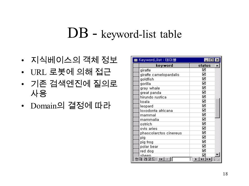18 DB - keyword-list table 지식베이스의 객체 정보 URL 로봇에 의해 접근 기존 검색엔진에 질의로 사용 Domain 의 결정에 따라