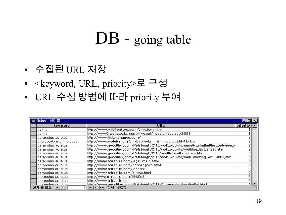 19 DB - going table 수집된 URL 저장 로 구성 URL 수집 방법에 따라 priority 부여