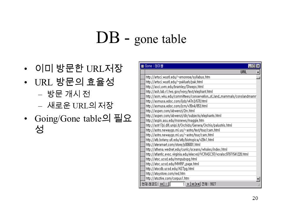 20 DB - gone table 이미 방문한 URL 저장 URL 방문의 효율성 – 방문 개시 전 – 새로운 URL 의 저장 Going/Gone table 의 필요 성