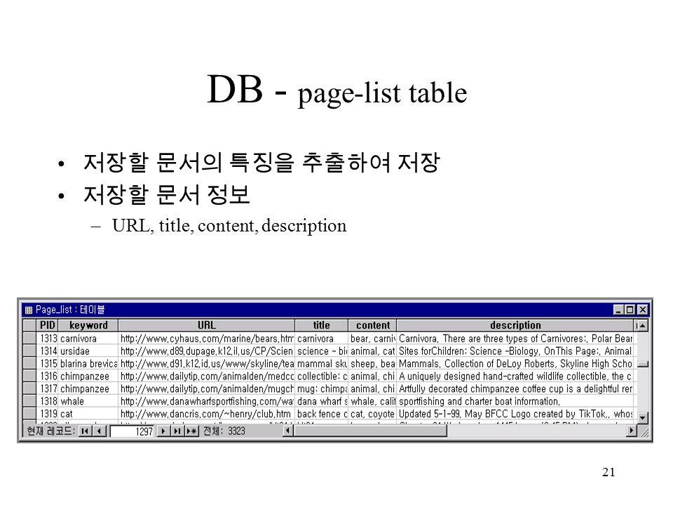 21 DB - page-list table 저장할 문서의 특징을 추출하여 저장 저장할 문서 정보 –URL, title, content, description