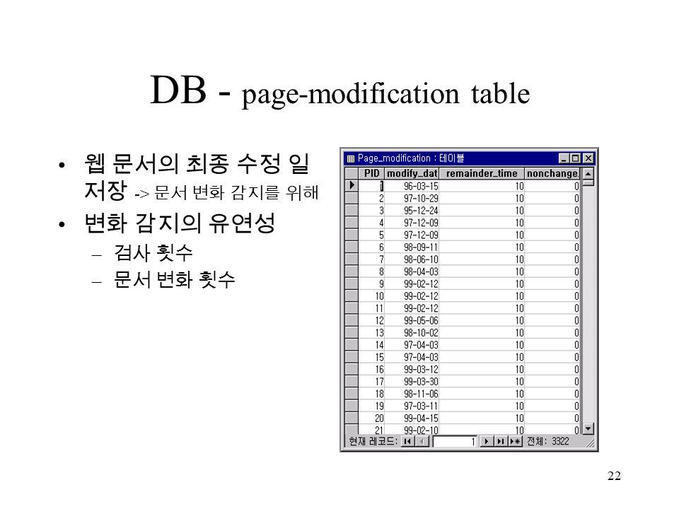 22 DB - page-modification table 웹 문서의 최종 수정 일 저장 -> 문서 변화 감지를 위해 변화 감지의 유연성 – 검사 횟수 – 문서 변화 횟수