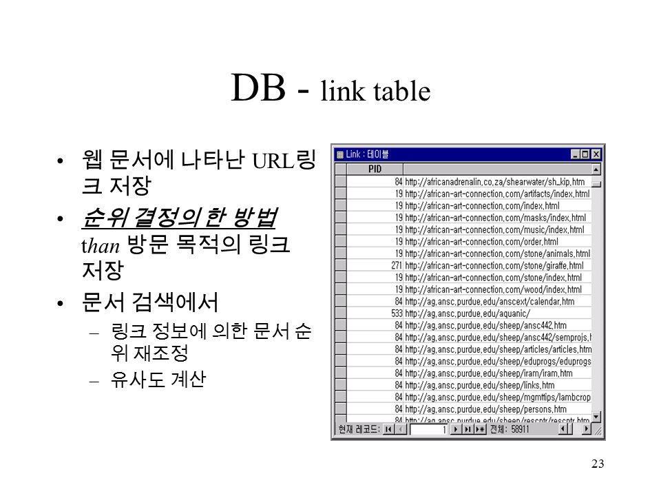 23 DB - link table 웹 문서에 나타난 URL 링 크 저장 순위 결정의 한 방법 than 방문 목적의 링크 저장 문서 검색에서 – 링크 정보에 의한 문서 순 위 재조정 – 유사도 계산