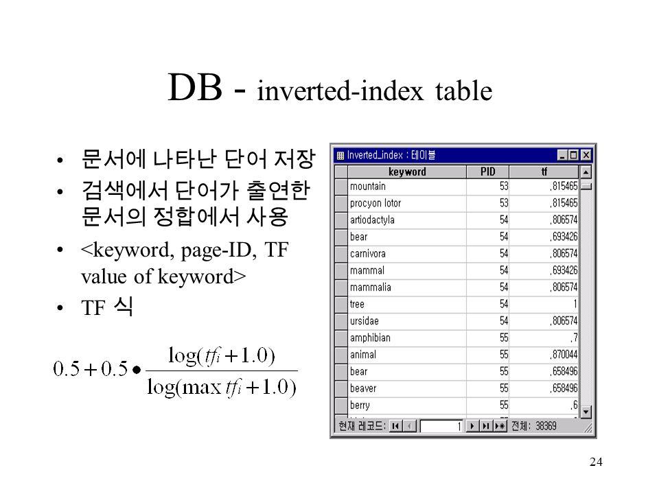 24 DB - inverted-index table 문서에 나타난 단어 저장 검색에서 단어가 출연한 문서의 정합에서 사용 TF 식