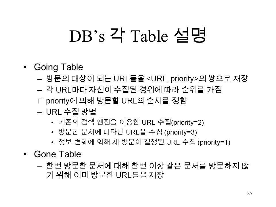 25 DB's 각 Table 설명 Going Table – 방문의 대상이 되는 URL 들을 의 쌍으로 저장 – 각 URL 마다 자신이 수집된 경위에 따라 순위를 가짐 ※ priority 에 의해 방문할 URL 의 순서를 정함 –URL 수집 방법 기존의 검색 엔진을 이용한 URL 수집 (priority=2) 방문한 문서에 나타난 URL 을 수집 (priority=3) 정보 변화에 의해 재 방문이 결정된 URL 수집 (priority=1) Gone Table – 한번 방문한 문서에 대해 한번 이상 같은 문서를 방문하지 않 기 위해 이미 방문한 URL 들을 저장