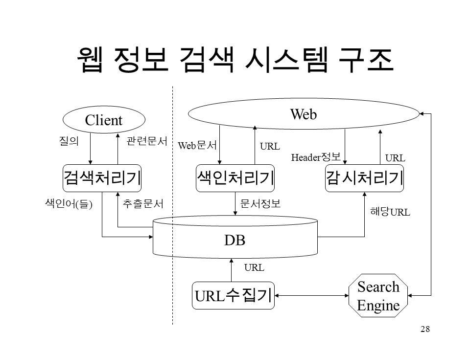 28 웹 정보 검색 시스템 구조 Client Web 검색처리기색인처리기감시처리기 DB URL 수집기 문서정보 해당 URL URL 색인어 ( 들 ) 추출문서 질의관련문서 URL Web 문서 URL Header 정보 Search Engine