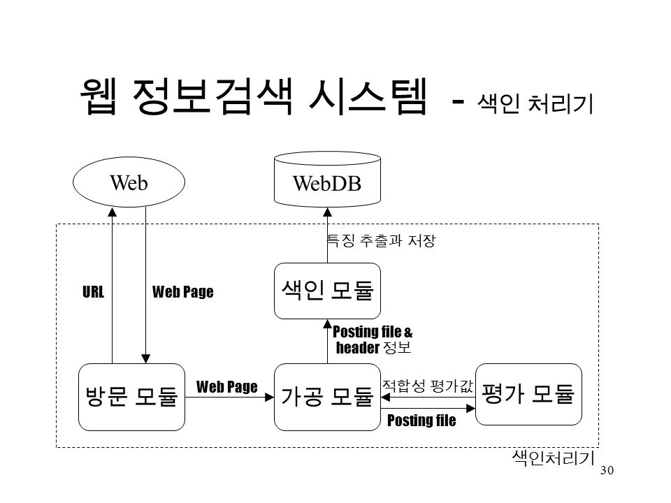 30 방문 모듈가공 모듈 평가 모듈 색인 모듈 Web 색인처리기 웹 정보검색 시스템 - 색인 처리기 Posting file & header 정보 WebDB URLWeb Page Posting file 적합성 평가값 특징 추출과 저장 Web Page