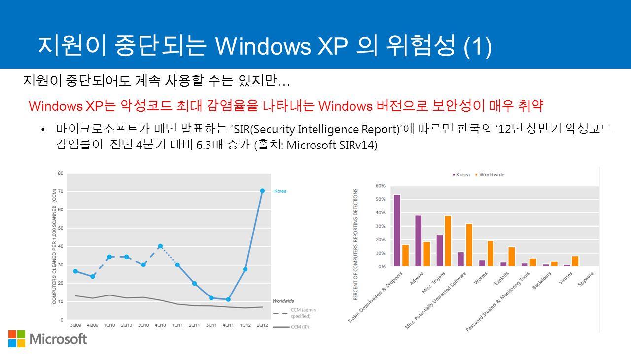 지원이 중단되는 Windows XP 의 위험성 (1) 지원이 중단되어도 계속 사용할 수는 있지만 … Windows XP 는 악성코드 최대 감염율을 나타내는 Windows 버전으로 보안성이 매우 취약 마이크로소프트가 매년 발표하는 'SIR(Security Intelligence Report)' 에 따르면 한국의 '12 년 상반기 악성코드 감염률이 전년 4 분기 대비 6.3 배 증가 ( 출처 : Microsoft SIRv14)