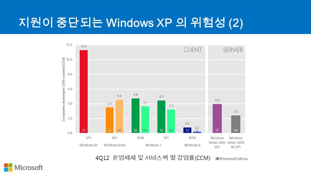 지원이 중단되는 Windows XP 의 위험성 (2) 4Q12 운영체제 및 서비스팩 별 감염률 (CCM) ( 출처 :Microsoft SIRv14)