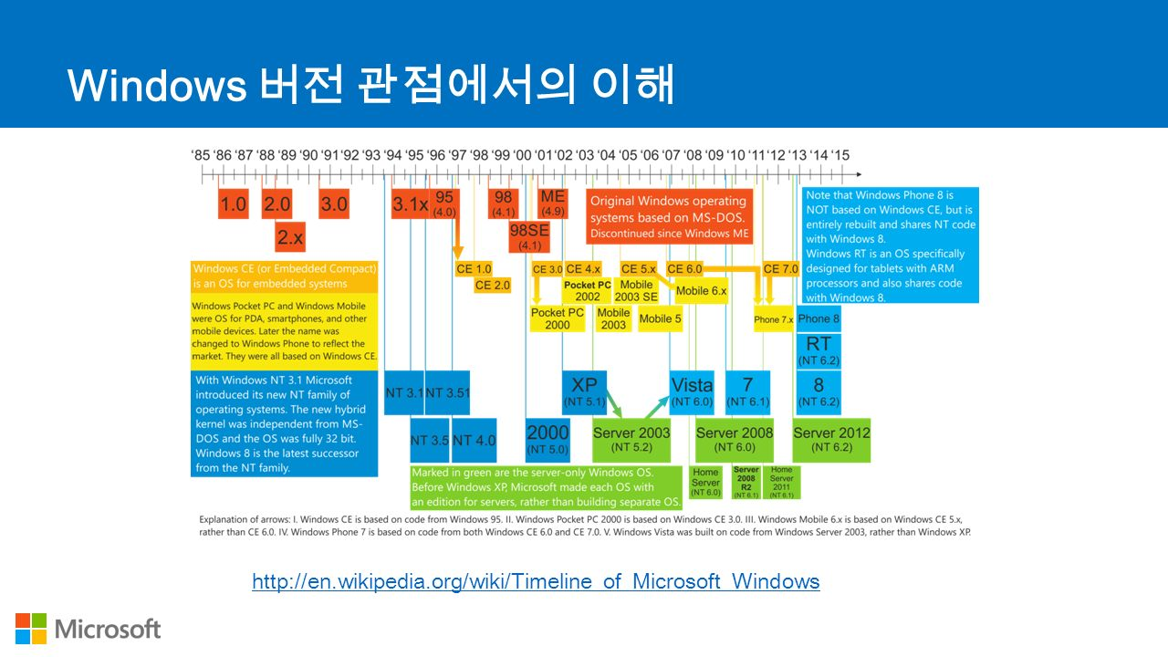 http://en.wikipedia.org/wiki/Timeline_of_Microsoft_Windows Windows 버전 관점에서의 이해