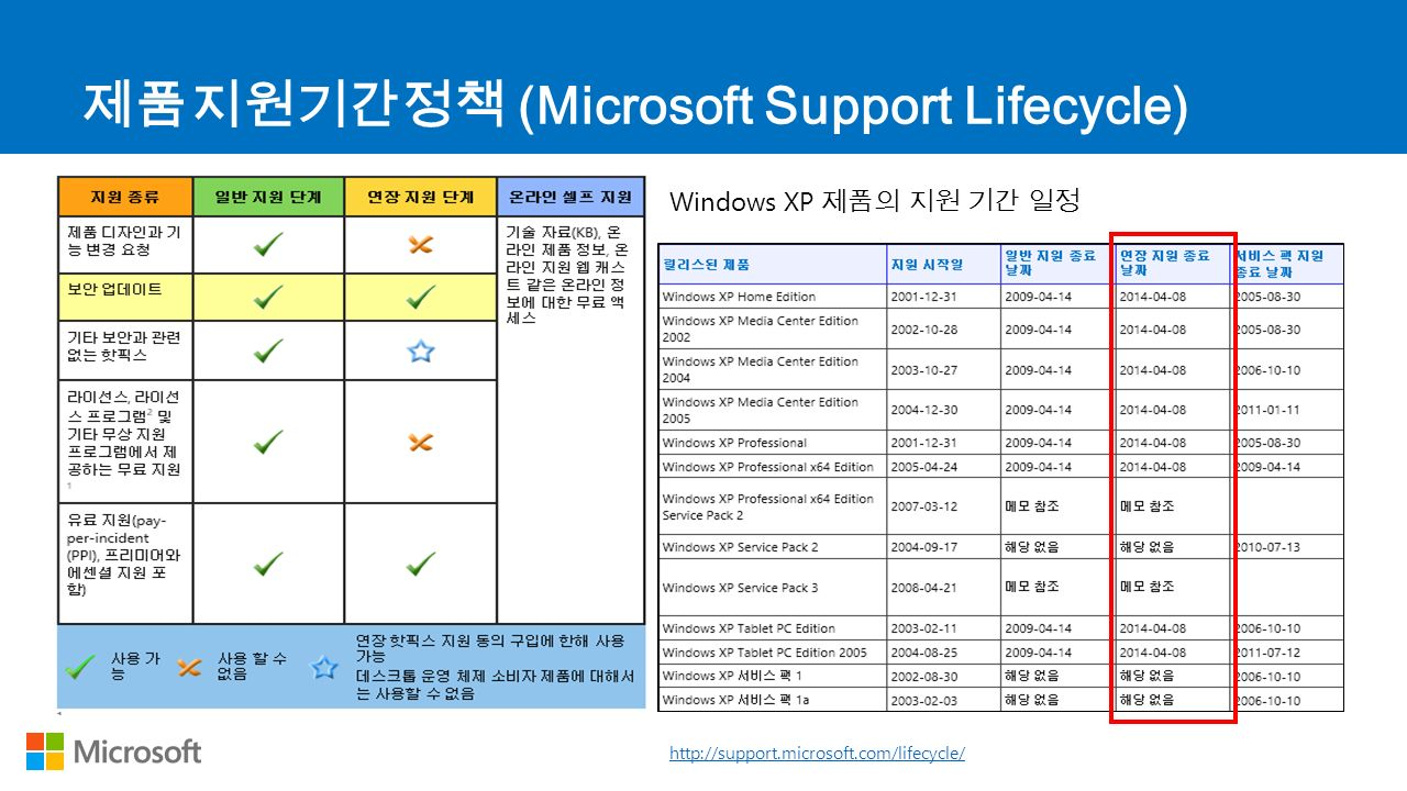 제품지원기간정책 (Microsoft Support Lifecycle) http://support.microsoft.com/lifecycle/ Windows XP 제품의 지원 기간 일정