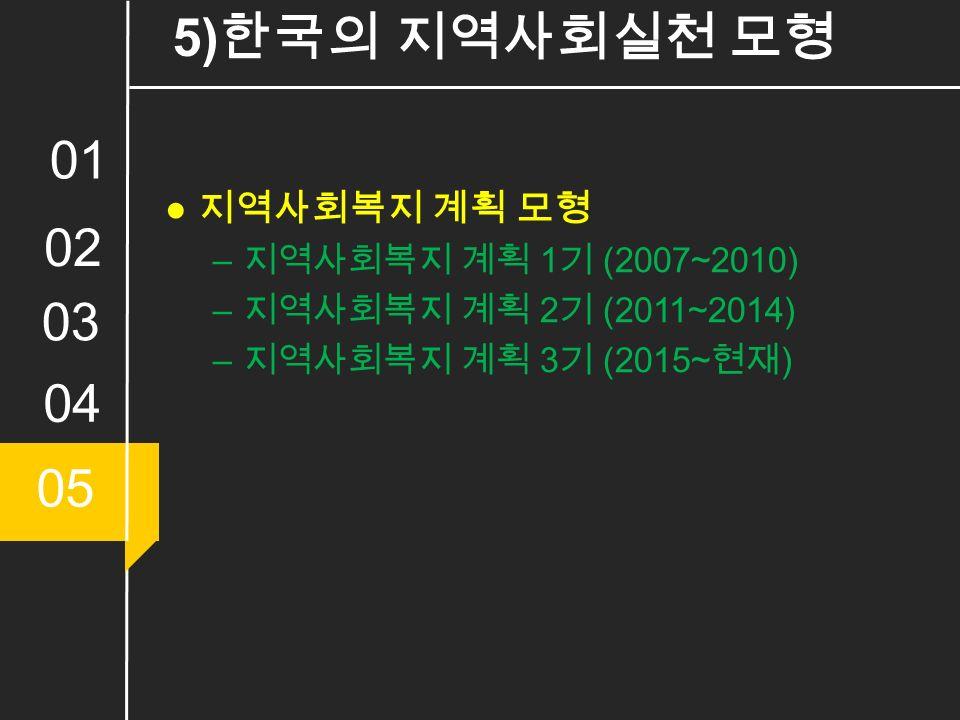 01 02 03 04 05 5) 한국의 지역사회실천 모형 ● 지역사회복지 계획 모형 – 지역사회복지 계획 1 기 (2007~2010) – 지역사회복지 계획 2 기 (2011~2014) – 지역사회복지 계획 3 기 (2015~ 현재 )