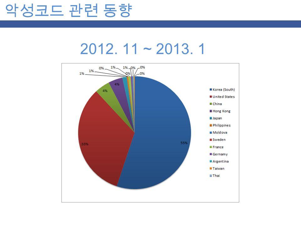 악성코드 관련 동향 2012. 11 ~ 2013. 1