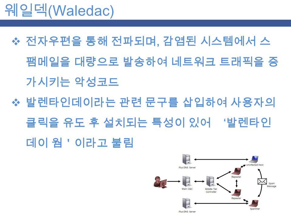 웨일덱 (Waledac)  전자우편을 통해 전파되며, 감염된 시스템에서 스 팸메일을 대량으로 발송하여 네트워크 트래픽을 증 가시키는 악성코드  발렌타인데이라는 관련 문구를 삽입하여 사용자의 클릭을 유도 후 설치되는 특성이 있어 ' 발렌타인 데이 웜'이라고 불림