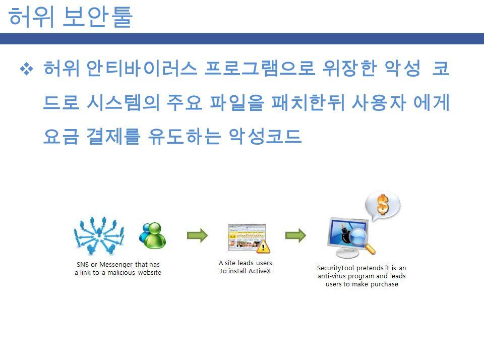 허위 보안툴  허위 안티바이러스 프로그램으로 위장한 악성 코 드로 시스템의 주요 파일을 패치한뒤 사용자 에게 요금 결제를 유도하는 악성코드
