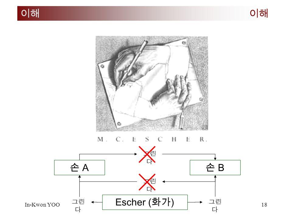 In-Kwon YOO 2007 년 여름 여고생물리캠프 18 이해 손 A손 A 손 B손 B 그린 다 Escher ( 화가 ) 그린 다
