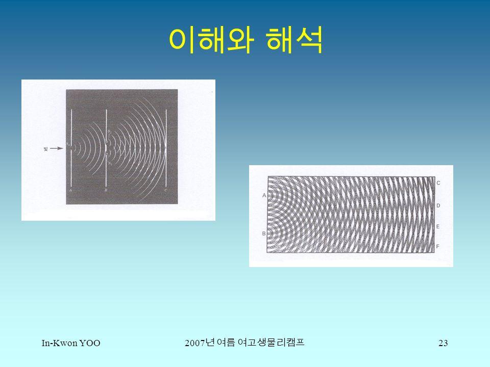 In-Kwon YOO 2007 년 여름 여고생물리캠프 23 이해와 해석