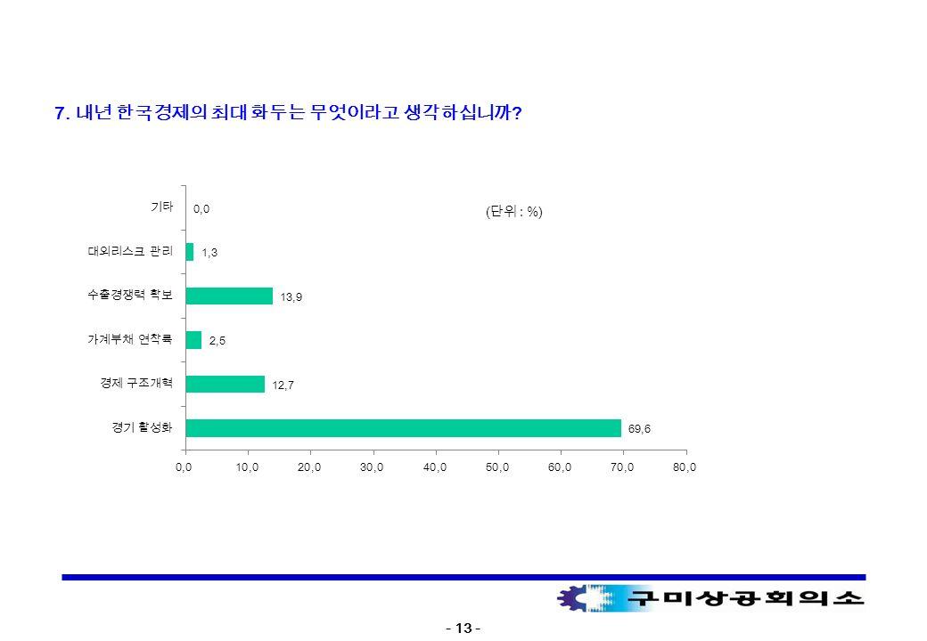 - 13 - ( 단위 : %) 7. 내년 한국경제의 최대 화두는 무엇이라고 생각하십니까