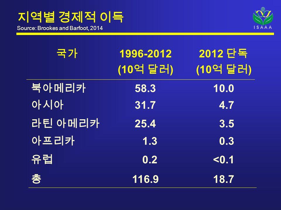 I S A A A Source: Brookes and Barfoot, 2014 지역별 경제적 이득 Source: Brookes and Barfoot, 2014 국가 1996-2012 (10 억 달러 ) 2012 단독 (10 억 달러 ) 북아메리카 58.310.0 아시아 31.7 4.7 라틴 아메리카 25.4 3.5 아프리카 1.3 0.3 유럽 0.2<0.1 총 116.918.7
