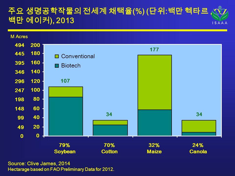 I S A A A 주요 생명공학작물의 전세계 채택율 (%) ( 단위 : 백만 헥타르, 백만 에이커 ), 2013 Source: Clive James, 2014 Hectarage based on FAO Preliminary Data for 2012.