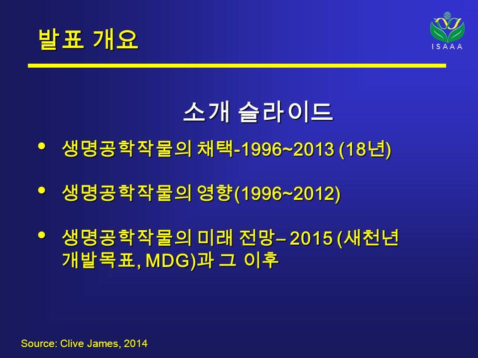 I S A A A 소개 슬라이드 소개 슬라이드 생명공학작물의 채택 -1996~2013 (18 년 ) 생명공학작물의 채택 -1996~2013 (18 년 ) 생명공학작물의 영향 (1996~2012) 생명공학작물의 영향 (1996~2012) 생명공학작물의 미래 전망 – 2015 ( 새천년 개발목표, MDG) 과 그 이후 생명공학작물의 미래 전망 – 2015 ( 새천년 개발목표, MDG) 과 그 이후 발표 개요 Source: Clive James, 2014