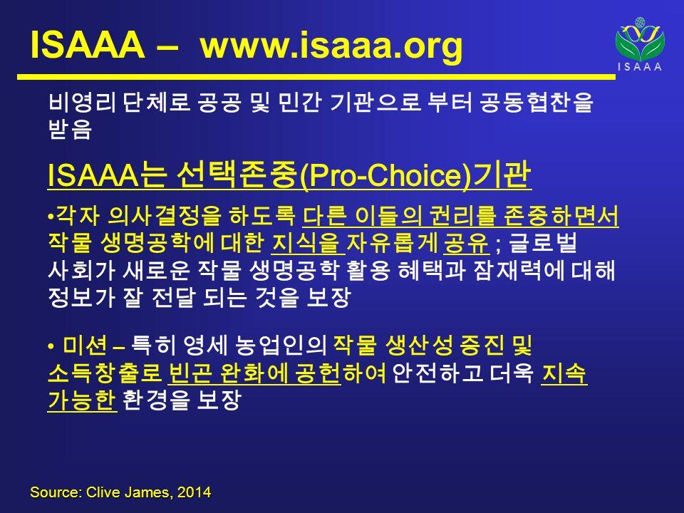 I S A A A ISAAA – www.isaaa.org 비영리 단체로 공공 및 민간 기관으로 부터 공동협찬을 받음 ISAAA 는 선택존중 (Pro-Choice) 기관 각자 의사결정을 하도록 다른 이들의 권리를 존중하면서 작물 생명공학에 대한 지식을 자유롭게 공유 ; 글로벌 사회가 새로운 작물 생명공학 활용 혜택과 잠재력에 대해 정보가 잘 전달 되는 것을 보장 미션 – 특히 영세 농업인의 작물 생산성 증진 및 소득창출로 빈곤 완화에 공헌하여 안전하고 더욱 지속 가능한 환경을 보장 Source: Clive James, 2014