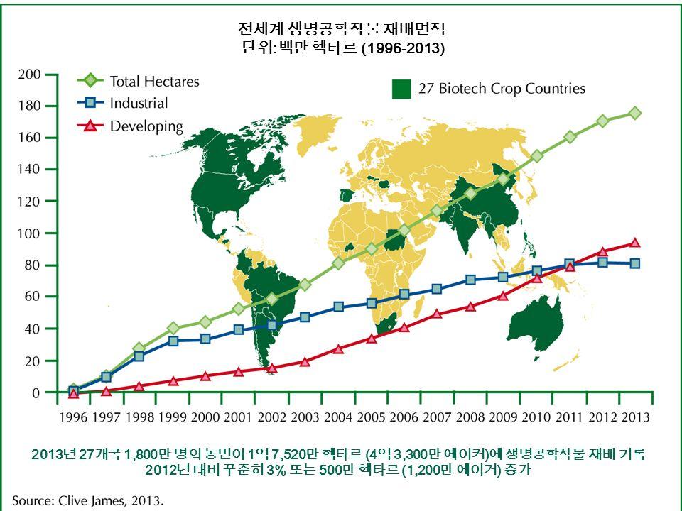 I S A A A 전세계 생명공학작물 재배면적 단위 : 백만 헥타르 (1996-2013) 2013 년 27 개국 1,800 만 명의 농민이 1 억 7,520 만 헥타르 (4 억 3,300 만 에이커 ) 에 생명공학작물 재배 기록 2012 년 대비 꾸준히 3% 또는 500 만 헥타르 (1,200 만 에이커 ) 증가