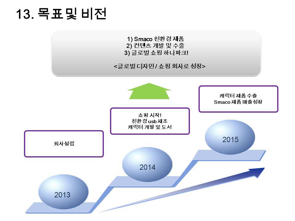 13. 목표및 비전 회사설립 2013 2014 2015 1) Smaco 친환경 제품 2) 컨텐츠 개발 및 수출 3) 글로벌 쇼핑 하나파크 .