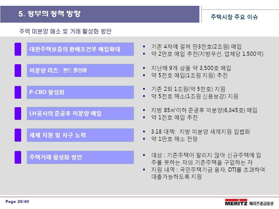Page 26/40 대한주택보증의 환매조건부 매입확대 미분양 리츠 ㆍ펀드 활성화 P-CBO 활성화  기존 4차에 걸쳐 만3천호(2조원) 매입  약 2만호 매입 추진(지방우선, 업체당 1,500억)  지난해 9개 상품 약 3,500호 매입  약 5천호 매입(1조원 지원) 추진  기존 2회 1조원(약 5천호) 지원  약 5천호 해소(1조원 신용보강) 지원 LH공사의 준공후 미분양 매입  지방 85㎡이하 준공후 미분양(6,345호) 매입  약 1천호 매입 추진 세제 지원 및 자구 노력  3.18 대책: 지방 미분양 세제지원 입법화  약 1만호 해소 전망 주택시장 주요 이슈 주택거래 활성화 방안  대상 : 기존주택이 팔리지 않아 신규주택에 입 주를 못하는 자의 기존주택을 구입하는 자  지원 내역 : 국민주택기금 융자, DTI를 초과하여 대출가능하도록 지원 주택 미분양 해소 및 거래 활성화 방안 5.