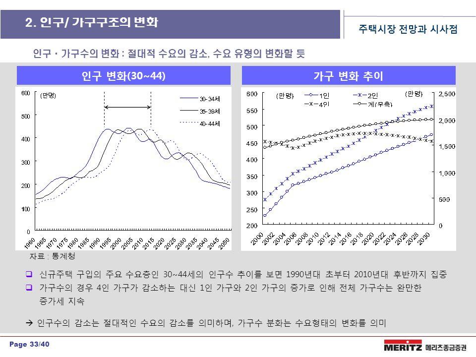 Page 33/40  신규주택 구입의 주요 수요층인 30~44세의 인구수 추이를 보면 1990년대 초부터 2010년대 후반까지 집중  가구수의 경우 4인 가구가 감소하는 대신 1인 가구와 2인 가구의 증가로 인해 전체 가구수는 완만한 증가세 지속  인구수의 감소는 절대적인 수요의 감소를 의미하며, 가구수 분화는 수요형태의 변화를 의미 인구ㆍ가구수의 변화 : 절대적 수요의 감소, 수요 유형의 변화할 듯 인구 변화(30~44)가구 변화 추이 2.
