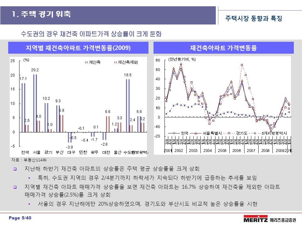 Page 5/40  지난해 하반기 재건축 아파트의 상승률은 주택 평균 상승률을 크게 상회  특히, 수도권 지역의 경우 2/4분기까지 하락세가 지속되다 하반기에 급등하는 추세를 보임  지역별 재건축 아파트 매매가격 상승률을 보면 재건축 아파트는 16.7% 상승하여 재건축을 제외한 아파트 매매가격 상승률(2.5%)를 크게 상회  서울의 경우 지난해에만 20%상승하였으며, 경기도와 부산시도 비교적 높은 상승률을 시현 지역별 재건축아파트 가격변동률(2009) 주택시장 동향과 특징 자료 : 부동산114㈜ 수도권의 경우 재건축 아파트가격 상승률이 크게 둔화 재건축아파트 가격변동률 1.