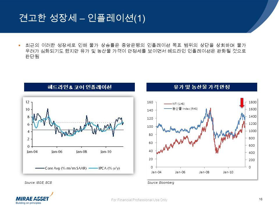 16 For Financial Professional Use Only  최근의 이러한 성장세로 인해 물가 상승률은 중앙은행의 인플레이션 목표 범위의 상단을 상회하며 물가 우려가 심화되기도 했지만 유가 및 농산물 가격이 안정세를 보이면서 헤드라인 인플레이션은 완화될 것으로 판단됨 Source: IBGE, BCB 헤드라인 & 코어 인플레이션 Source: Bloomberg 유가 및 농산물 가격 안정 견고한 성장세 – 인플레이션 (1)