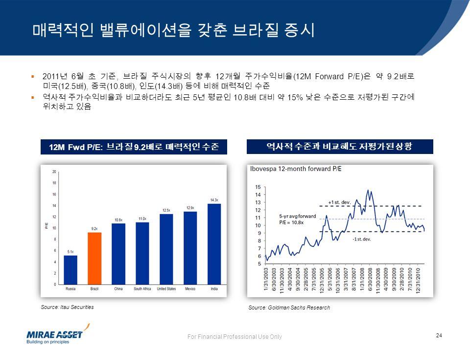24 For Financial Professional Use Only  2011 년 6 월 초 기준, 브라질 주식시장의 향후 12 개월 주가수익비율 (12M Forward P/E) 은 약 9.2 배로 미국 (12.5 배 ), 중국 (10.8 배 ), 인도 (14.3 배 ) 등에 비해 매력적인 수준  역사적 주가수익비율과 비교하더라도 최근 5 년 평균인 10.8 배 대비 약 15% 낮은 수준으로 저평가된 구간에 위치하고 있음 Source: Itau Securities 12M Fwd P/E: 브라질 9.2 배로 매력적인 수준 Source: Goldman Sachs Research 역사적 수준과 비교해도 저평가된 상황 매력적인 밸류에이션을 갖춘 브라질 증시