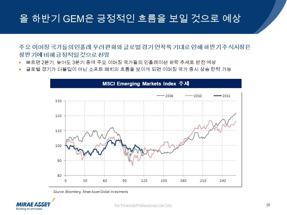 25 올 하반기 GEM 은 긍정적인 흐름을 보일 것으로 예상 For Financial Professional Use Only Source: Bloomberg, Mirae Asset Global Investments MSCI Emerging Markets Index 추세 주요 이머징 국가들의 인플레 우려 완화와 글로벌 경기 연착륙 기대로 인해 하반기 주식시장은 상반기에 비해 긍정적일 것으로 전망  빠르면 2 분기, 늦어도 3 분기 중에 주요 이머징 국가들의 인플레이션 하락 추세로 반전 예상  글로벌 경기가 더블딥이 아닌 소프트 패치의 흐름을 보이게 되면 이머징 국가 증시 상승 탄력 가능