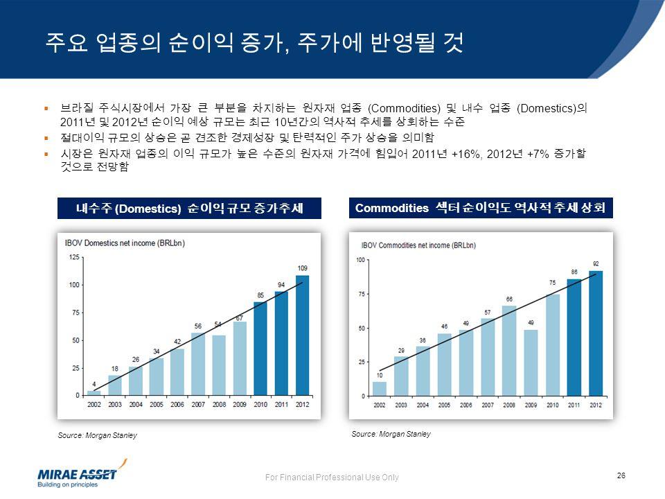 26 For Financial Professional Use Only  브라질 주식시장에서 가장 큰 부분을 차지하는 원자재 업종 (Commodities) 및 내수 업종 (Domestics) 의 2011 년 및 2012 년 순이익 예상 규모는 최근 10 년간의 역사적 추세를 상회하는 수준  절대이익 규모의 상승은 곧 견조한 경제성장 및 탄력적인 주가 상승을 의미함  시장은 원자재 업종의 이익 규모가 높은 수준의 원자재 가격에 힘입어 2011 년 +16%, 2012 년 +7% 증가할 것으로 전망함 Source: Morgan Stanley 내수주 (Domestics) 순이익 규모 증가추세 Source: Morgan Stanley Commodities 섹터 순이익도 역사적 추세 상회 주요 업종의 순이익 증가, 주가에 반영될 것
