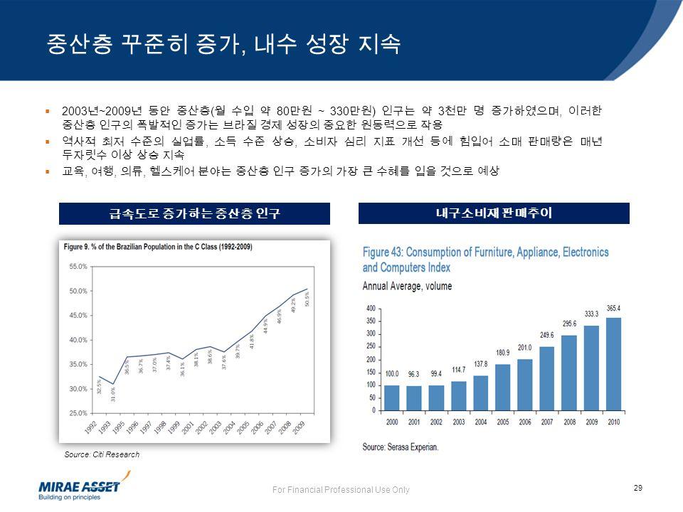 29 중산층 꾸준히 증가, 내수 성장 지속 For Financial Professional Use Only  2003 년 ~2009 년 동안 중산층 ( 월 수입 약 80 만원 ~ 330 만원 ) 인구는 약 3 천만 명 증가하였으며, 이러한 중산층 인구의 폭발적인 증가는 브라질 경제 성장의 중요한 원동력으로 작용  역사적 최저 수준의 실업률, 소득 수준 상승, 소비자 심리 지표 개선 등에 힘입어 소매 판매량은 매년 두자릿수 이상 상승 지속  교육, 여행, 의류, 헬스케어 분야는 중산층 인구 증가의 가장 큰 수혜를 입을 것으로 예상 급속도로 증가하는 중산층 인구 내구소비재 판매추이 Source: Citi Research